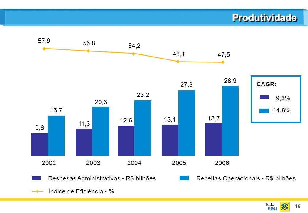 Produtividade57,9. 55,8. 54,2. 48,1. 47,5. 28,9. 27,3. CAGR: 23,2. 9,3% 20,3. 16,7. 14,8% 13,1. 13,7.