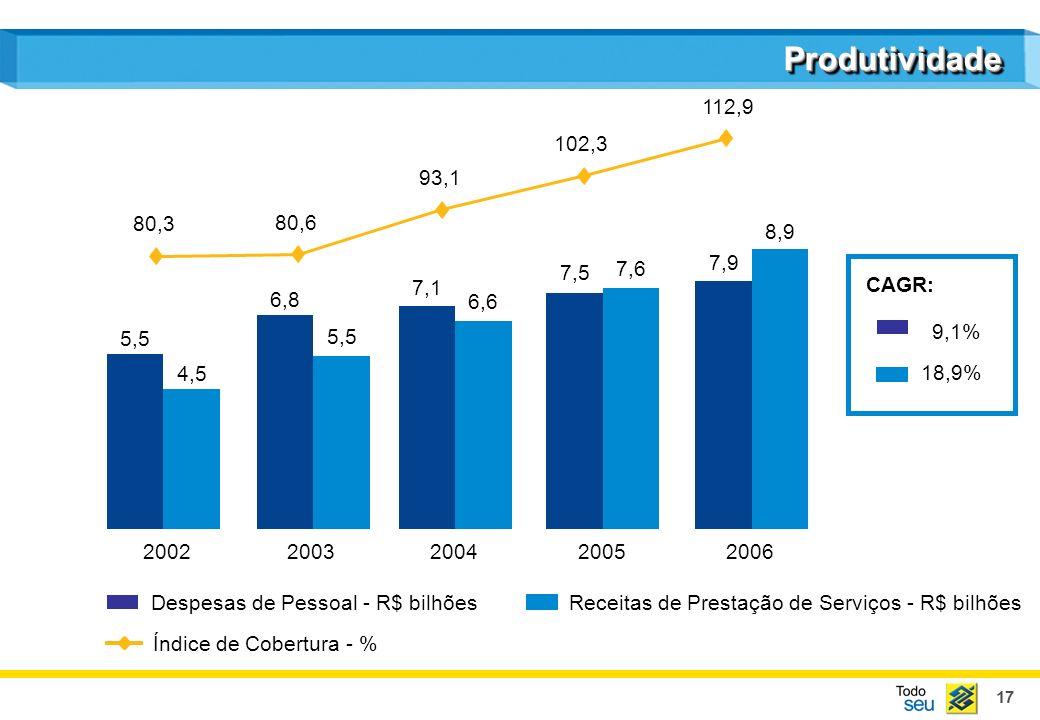 Produtividade112,9. 102,3. 93,1. 80,3. 80,6. 8,9. 7,9. 7,5. 7,6. CAGR: 7,1. 6,8. 6,6. 9,1% 5,5. 5,5.