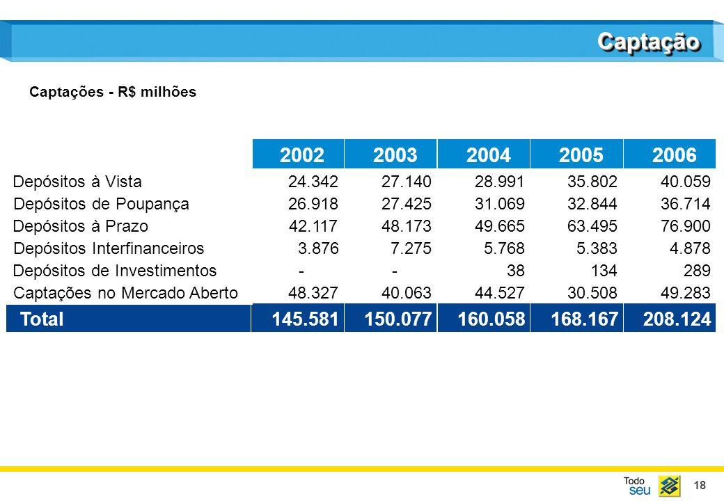 Captação Captações - R$ milhões. 2002. 2003. 2004. 2005. 2006. Depósitos à Vista. 24.342. 27.140.