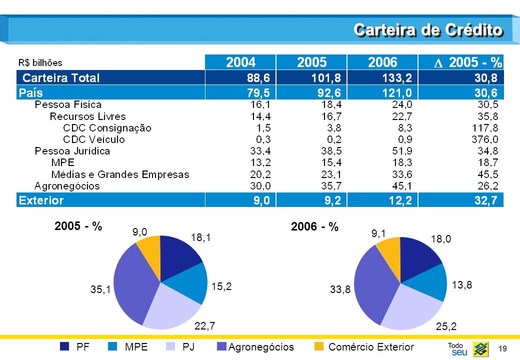 Carteira de Crédito D D 2005 - % 2006 - % 9,0 9,1 18,1 18,0 13,8 35,1
