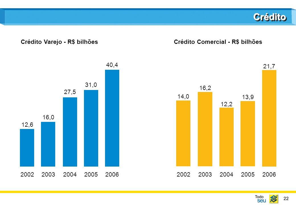 Crédito Crédito Varejo - R$ bilhões Crédito Comercial - R$ bilhões