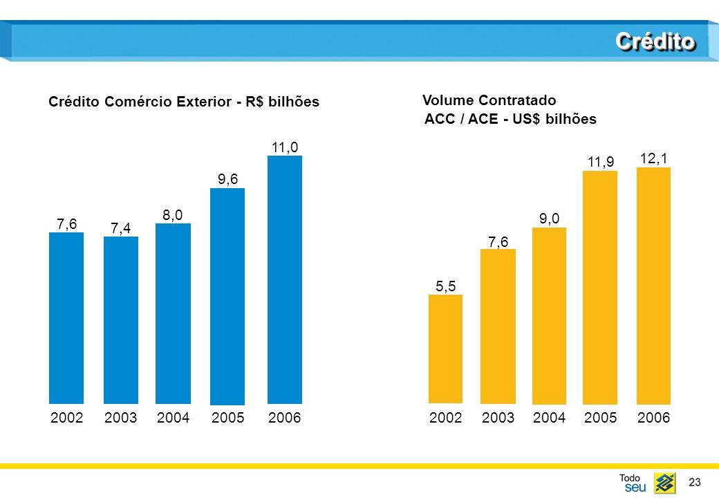Crédito Crédito Comércio Exterior - R$ bilhões Volume Contratado