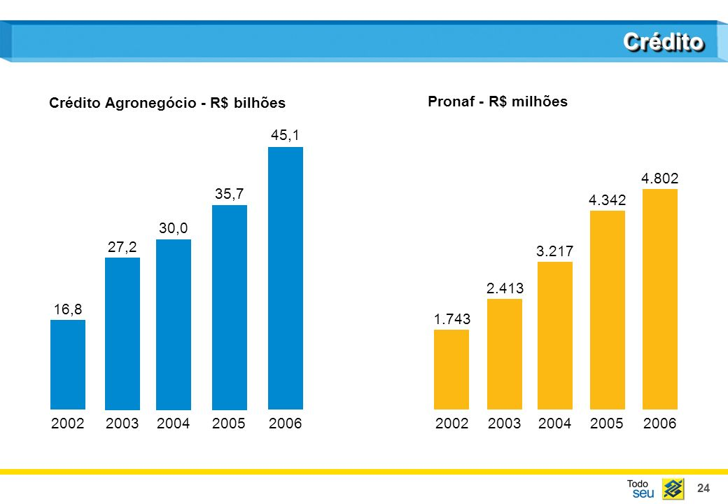 Crédito Crédito Agronegócio - R$ bilhões Pronaf - R$ milhões 45,1