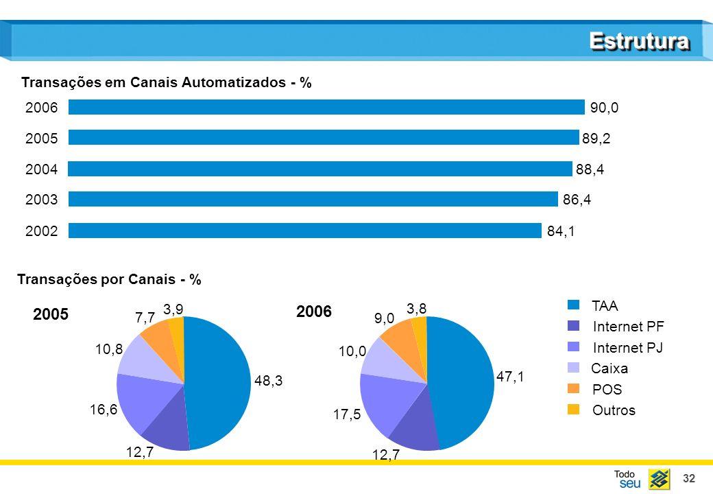Estrutura 2005 2006 Transações em Canais Automatizados - % 2006 90,0