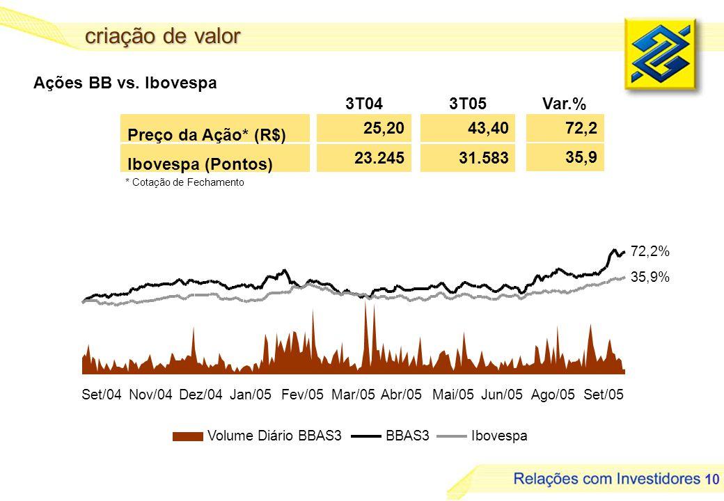 criação de valor Ações BB vs. Ibovespa 3T04 3T05 Var.% 25,20 43,40