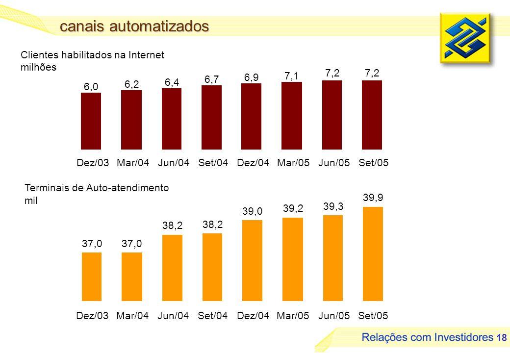 canais automatizados Clientes habilitados na Internet milhões 7,2 6,0