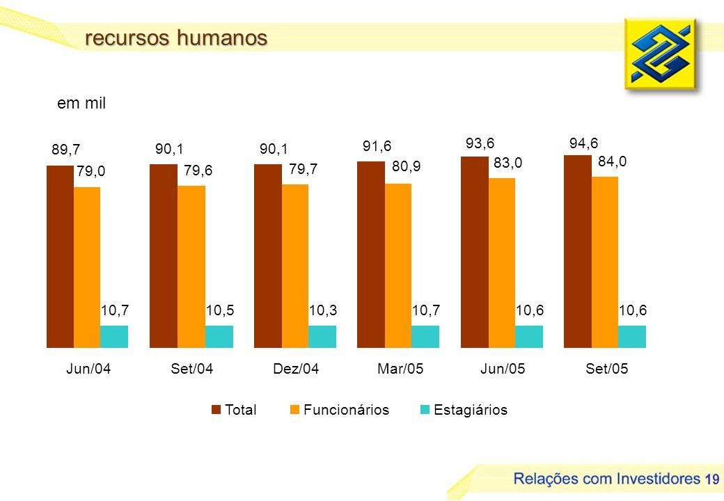recursos humanos em mil 93,6 94,6 89,7 90,1 90,1 91,6 83,0 84,0 80,9