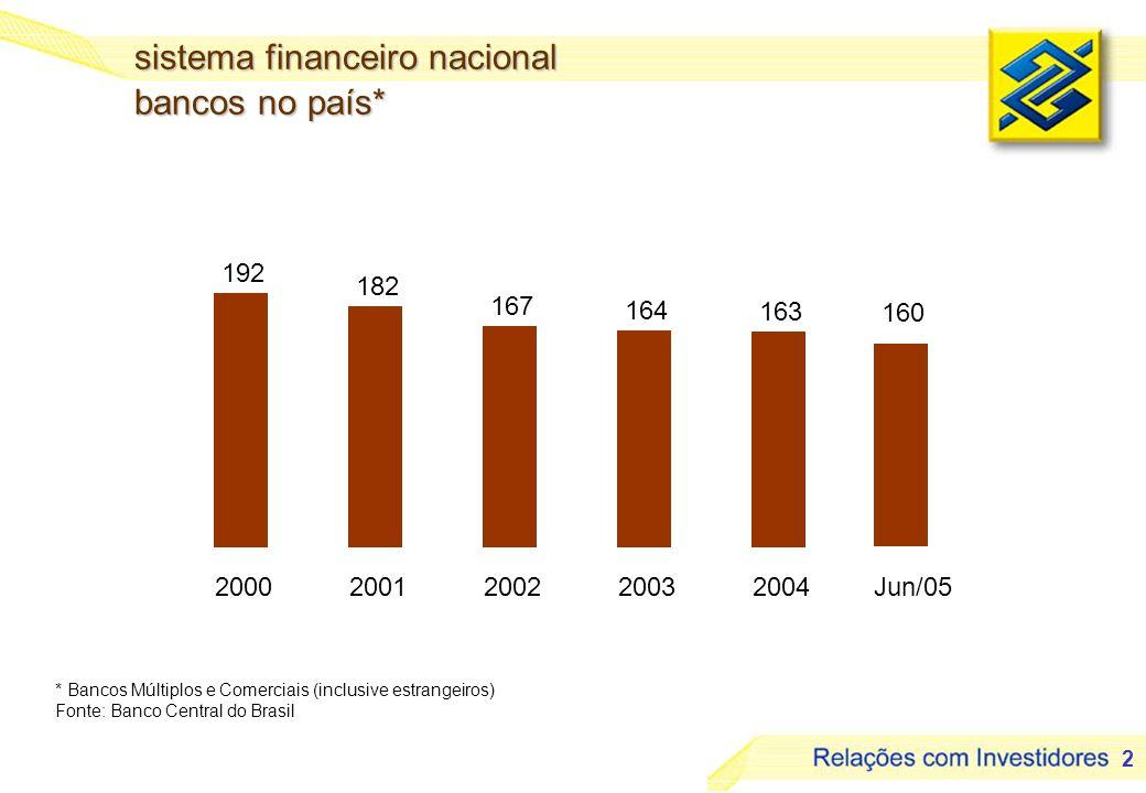 sistema financeiro nacional bancos no país*