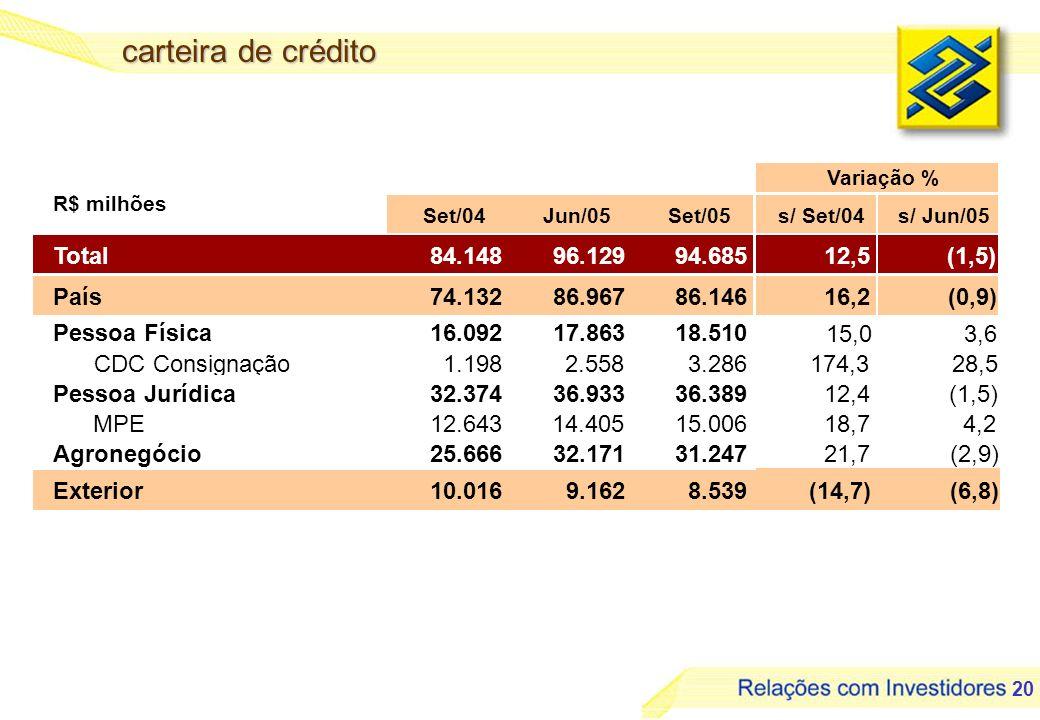 carteira de crédito Total 84.148 96.129 94.685 12,5 (1,5) País 74.132