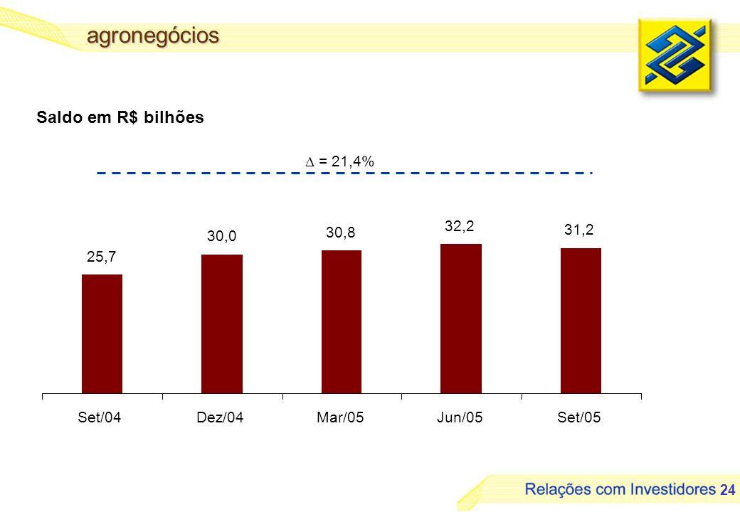 agronegócios Saldo em R$ bilhões  = 21,4% 32,2 30,0 30,8 31,2 25,7