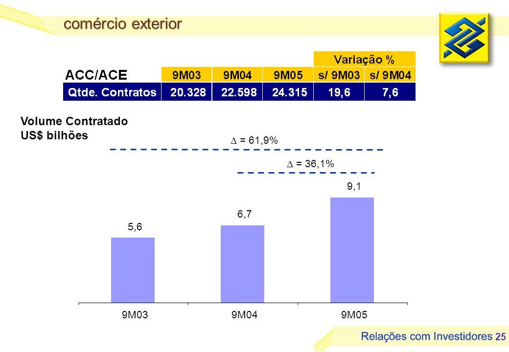 comércio exterior Volume Contratado US$ bilhões  = 61,9% 5,6 6,7 9,1