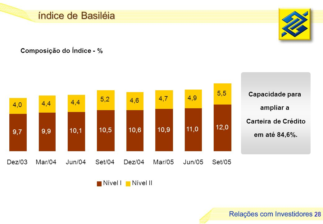 índice de Basiléia Composição do Índice - % Capacidade para ampliar a