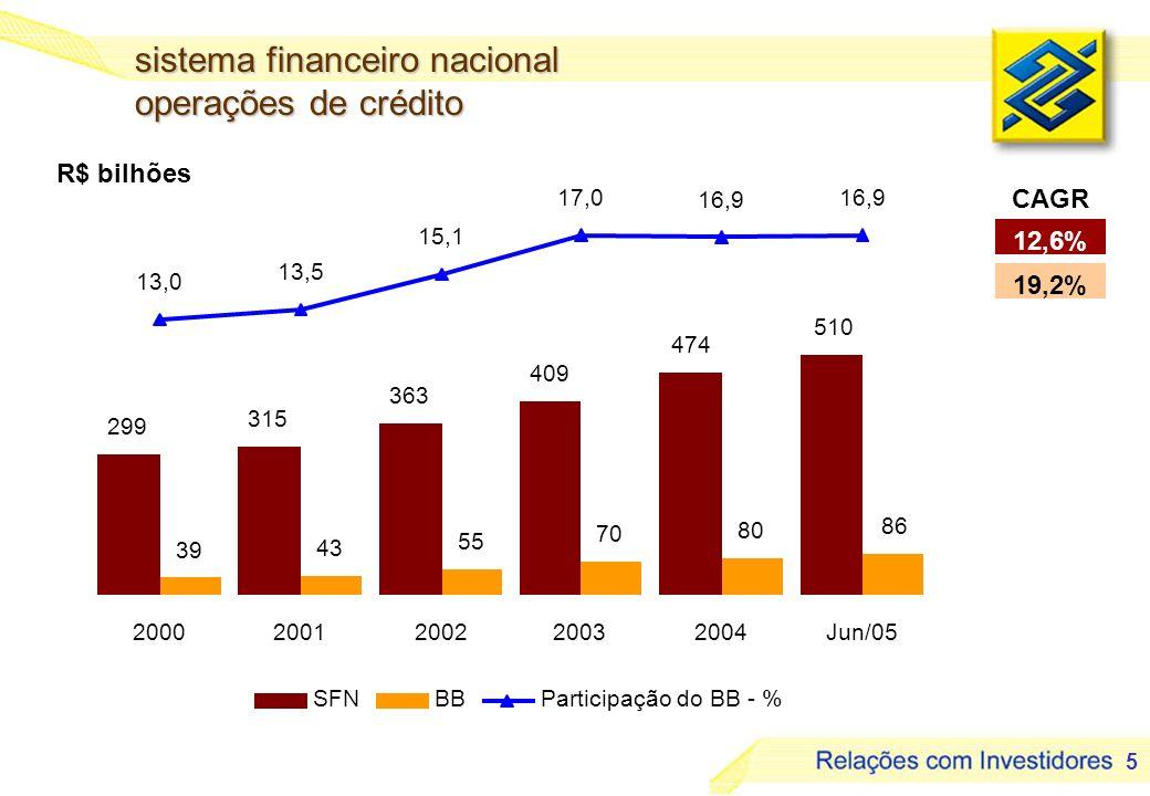 sistema financeiro nacional operações de crédito