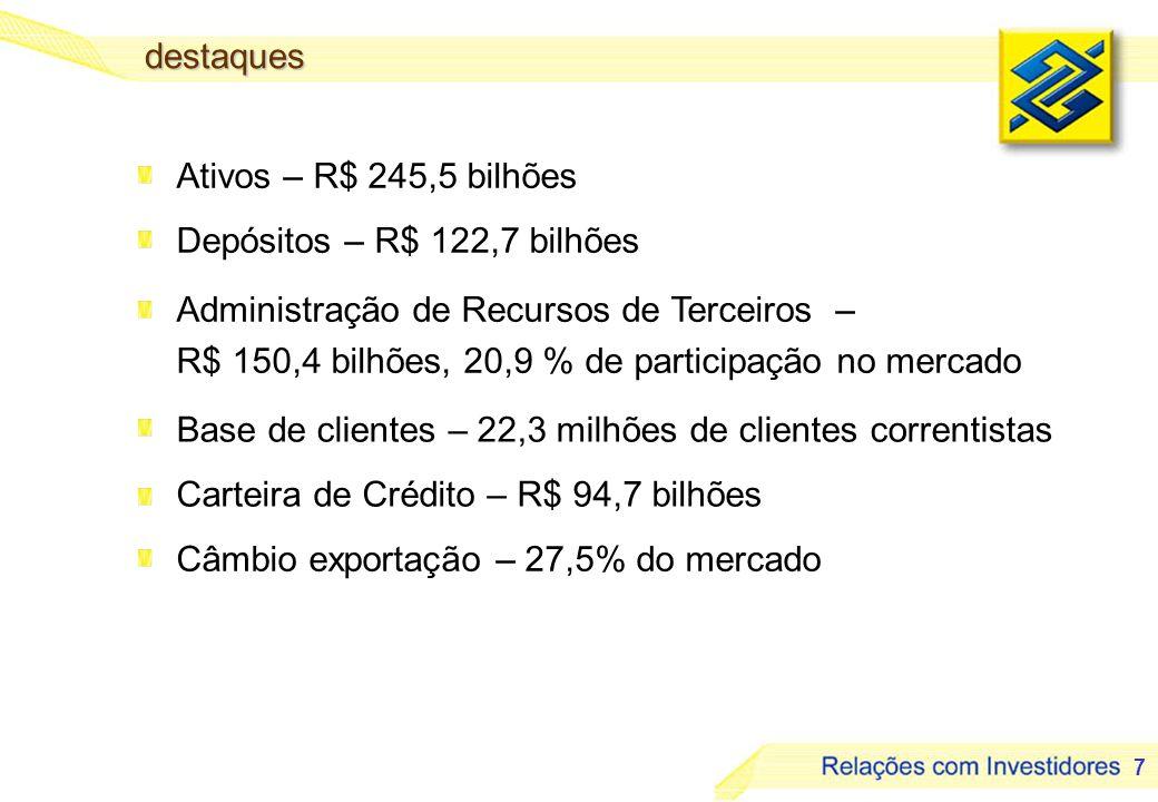 destaquesAtivos – R$ 245,5 bilhões. Depósitos – R$ 122,7 bilhões. Administração de Recursos de Terceiros –