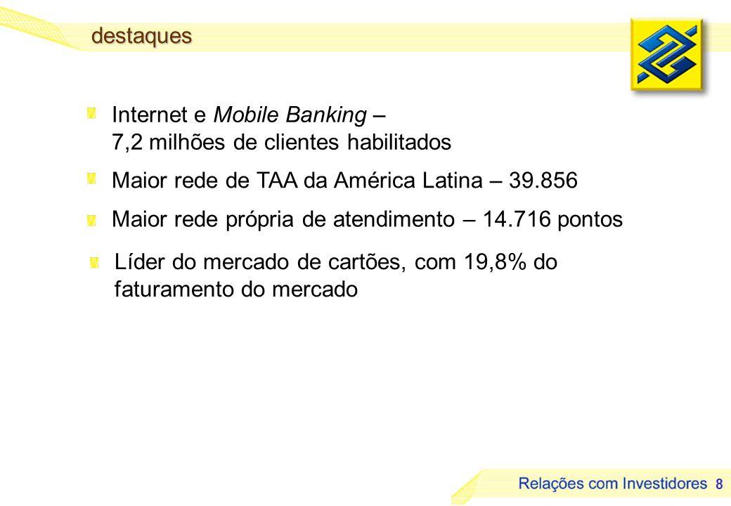 destaques Internet e Mobile Banking – 7,2 milhões de clientes habilitados. Maior rede de TAA da América Latina – 39.856.