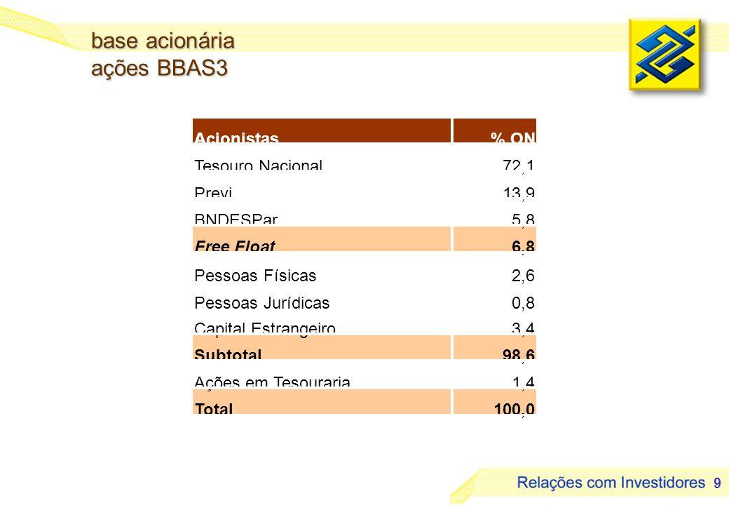 base acionária ações BBAS3 Acionistas % ON Tesouro Nacional 72,1 Previ