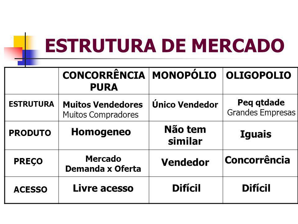 ESTRUTURA DE MERCADO CONCORRÊNCIA PURA MONOPÓLIO OLIGOPOLIO