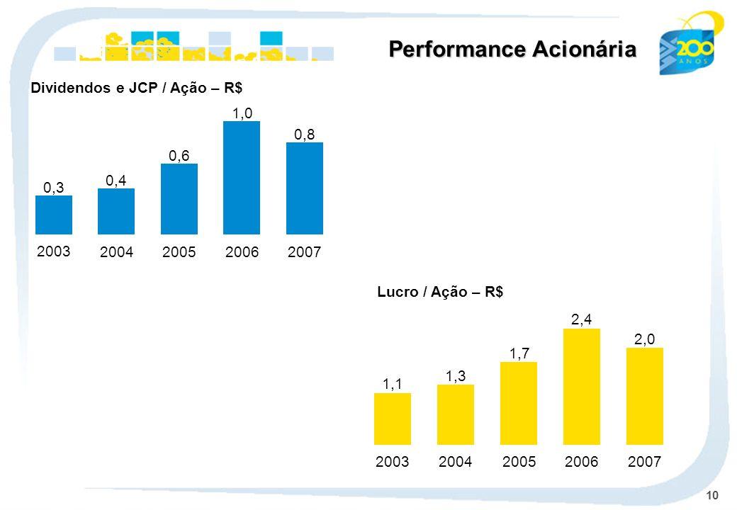 Dividendos e JCP / Ação – R$