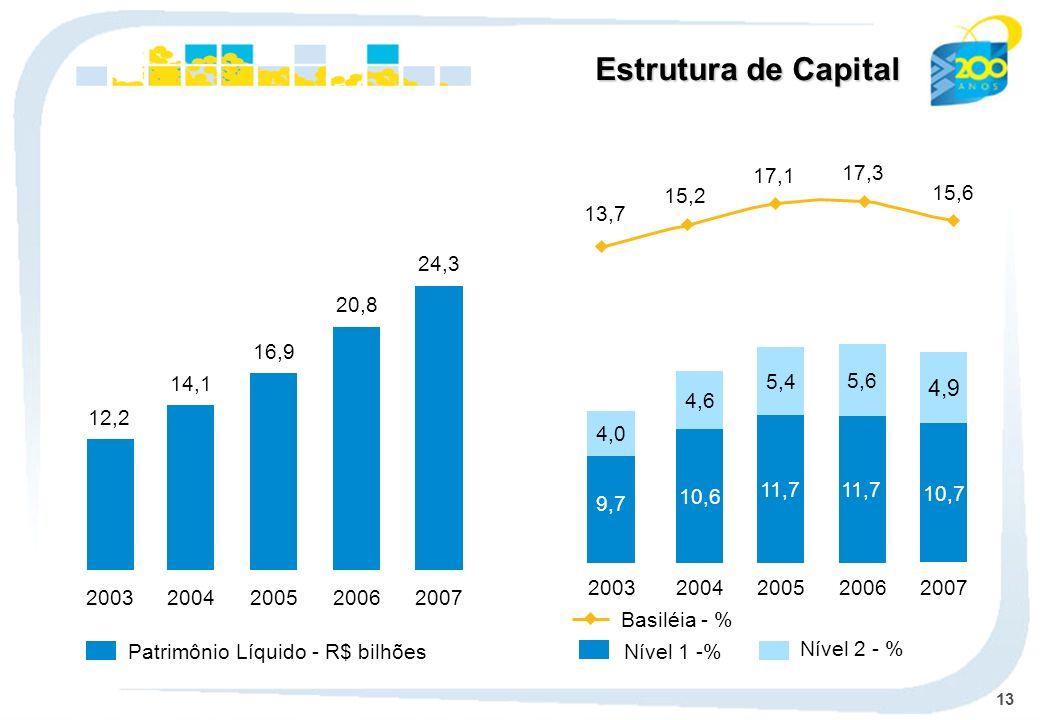 Estrutura de Capital 15,6. 17,3. 17,1. 15,2. 13,7. 24,3. 2007. 20,8. 2006. 16,9. 2005. 11,7.