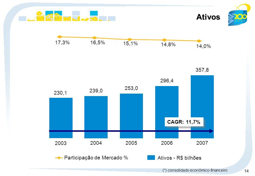 Ativos14,0% 14,8% 15,1% 16,5% 17,3% 357,8. 2007. 296,4. 2006. 253,0. 2005. 239,0. 2004. 230,1. 2003.