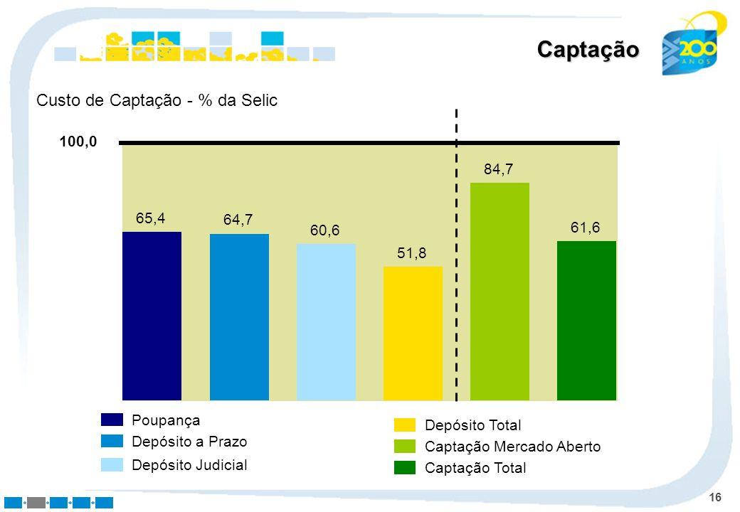 Captação Custo de Captação - % da Selic 100,0 84,7 65,4 64,7 61,6 60,6