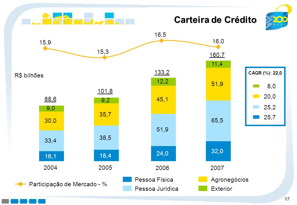 Carteira de Crédito 15,9. 15,3. 16,5. 16,0. 2007. 32,0. 65,5. 51,9. 11,4. 160,7. 2006. 24,0.