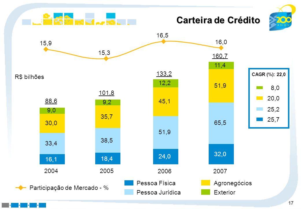 Carteira de Crédito15,9. 15,3. 16,5. 16,0. 2007. 32,0. 65,5. 51,9. 11,4. 160,7. 2006. 24,0. 51,9. 45,1.