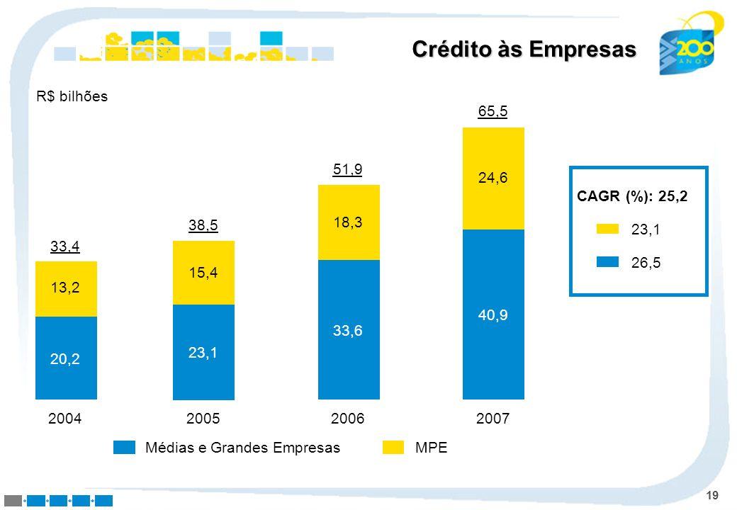 Crédito às Empresas R$ bilhões 24,6 40,9 2007 65,5 18,3 33,6 2006 51,9