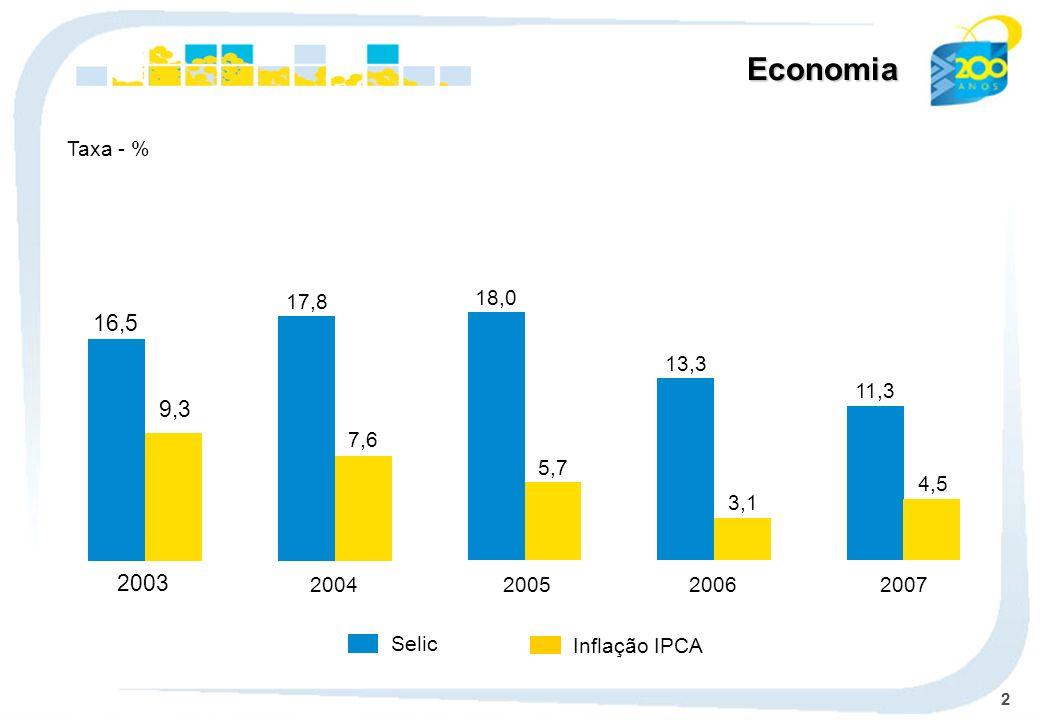 EconomiaTaxa - % 17,8. 7,6. 2004. 18,0. 5,7. 2005. 16,5. 9,3. 2003. 13,3. 3,1. 2006. 11,3. 4,5. 2007.