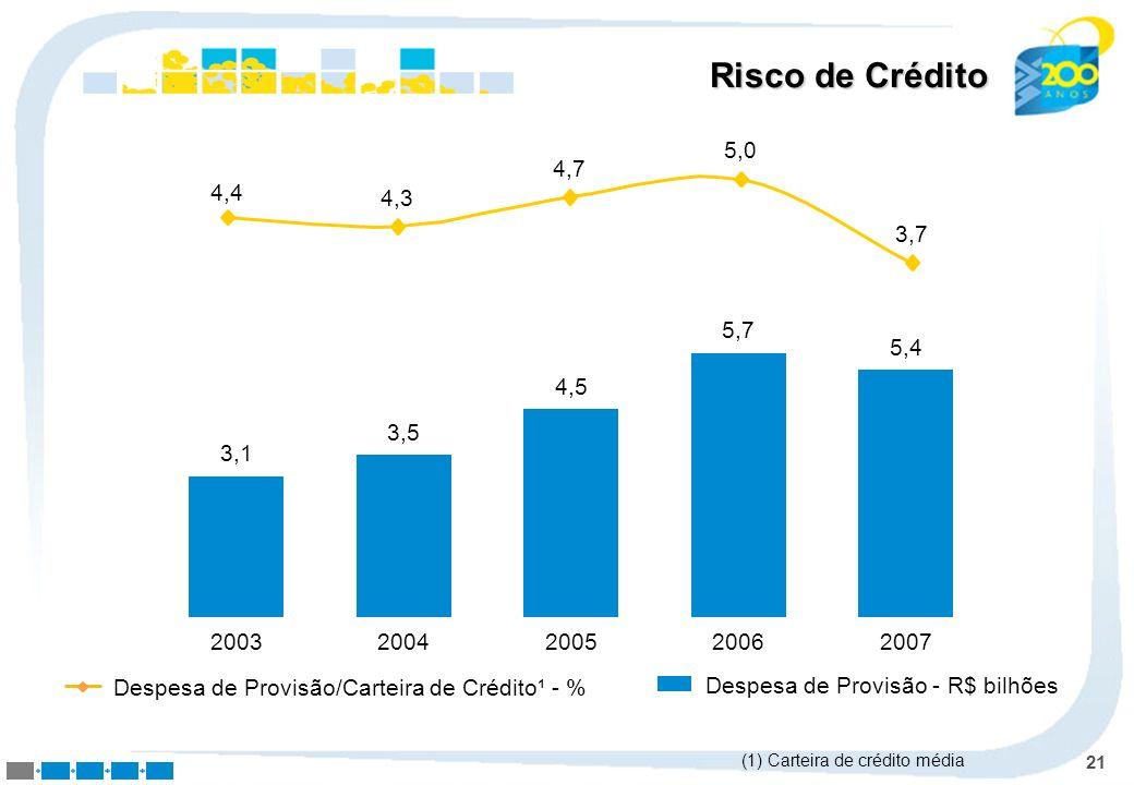 Risco de Crédito 4,4. 4,3. 4,7. 5,0. 3,7. 5,7. 2006. 5,4. 2007. 4,5. 2005. 3,5. 2004. 3,1.