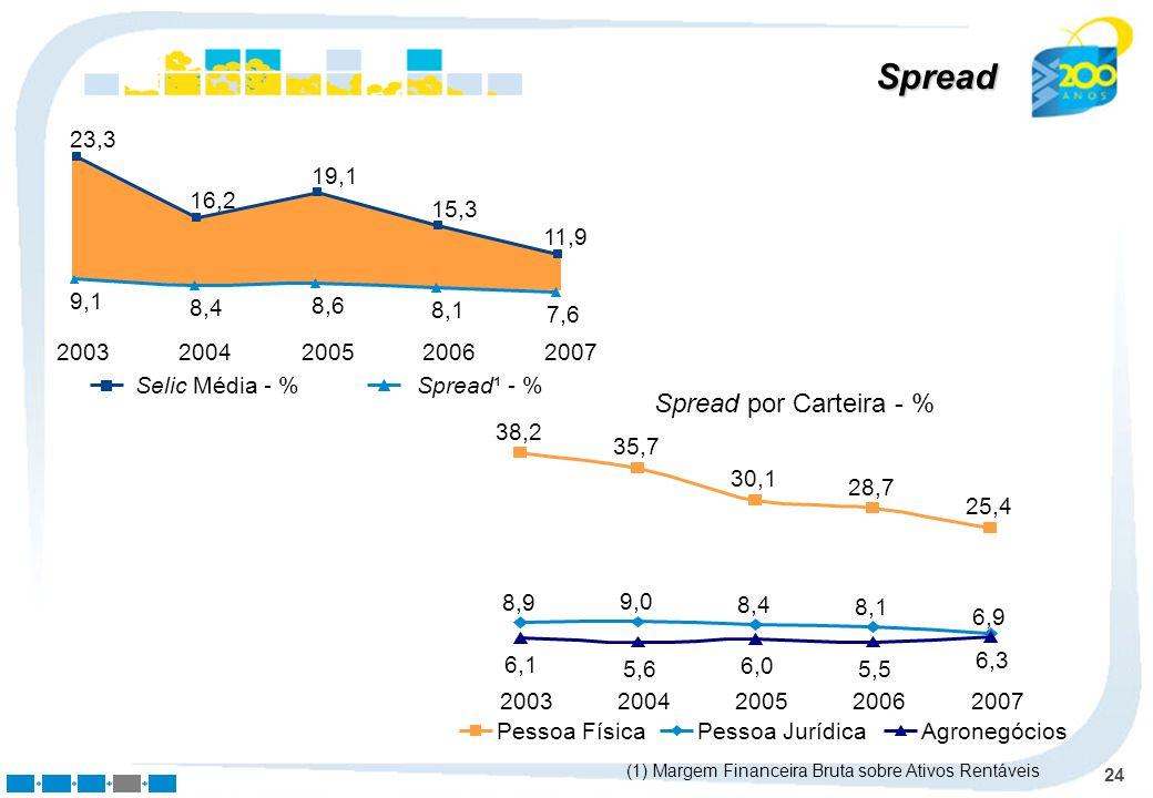 Spread Spread por Carteira - % 2003 2004 2005 2006 2007 9,1 8,4 8,6