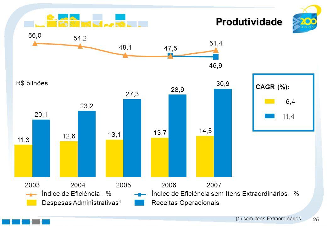 Produtividade 56,0 54,2 51,4 48,1 47,5 46,9 R$ bilhões 2007 14,5 30,9