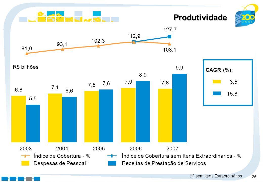 Produtividade 127,7. 112,9. 102,3. 93,1. 81,0. 108,1. 6,8. 5,5. 7,1. 6,6. 7,5. 7,6. 7,9.