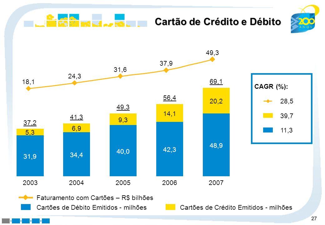 Cartão de Crédito e Débito