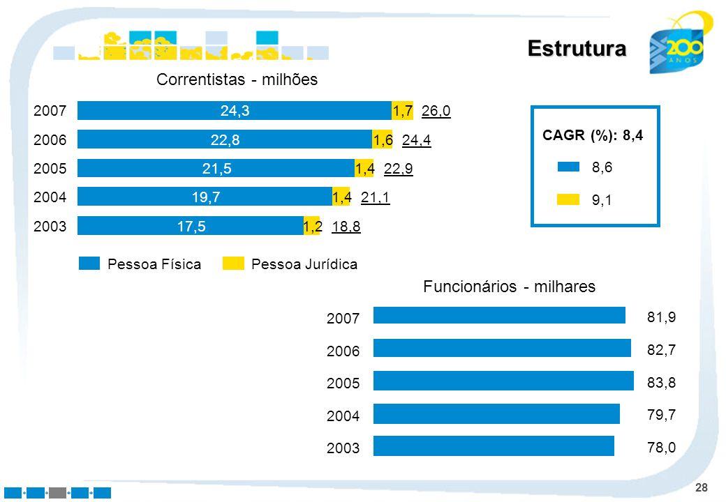 Estrutura Correntistas - milhões Funcionários - milhares 24,3 1,7 2007