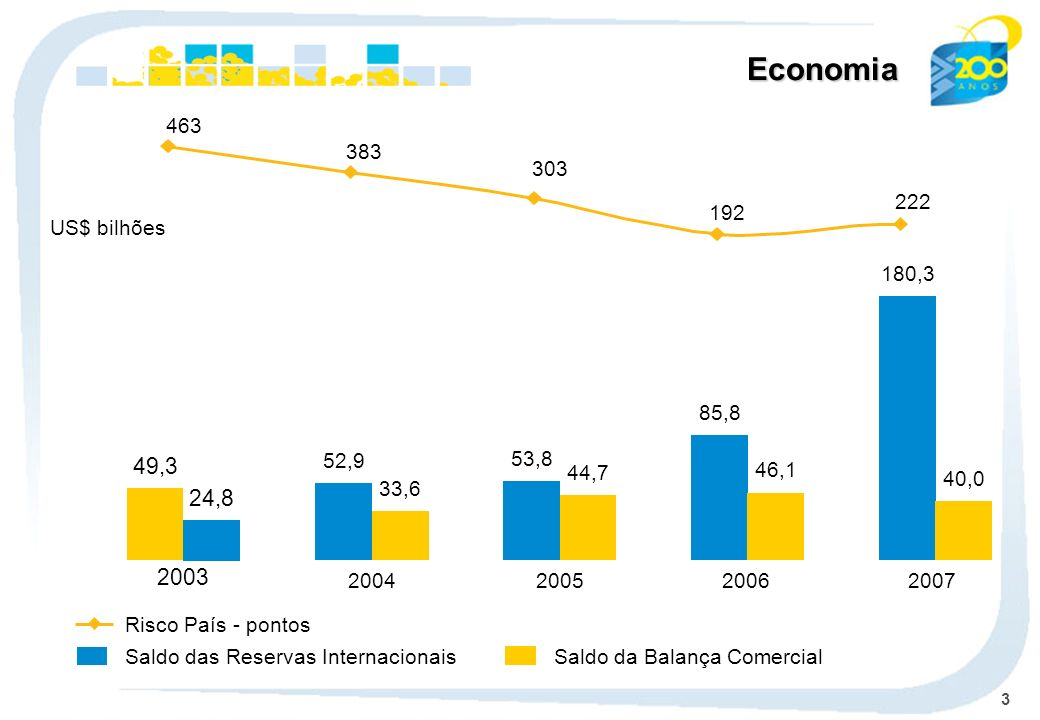 Economia 463. 383. 303. 192. 222. US$ bilhões. 180,3. 40,0. 2007. 85,8. 46,1. 2006. 52,9.