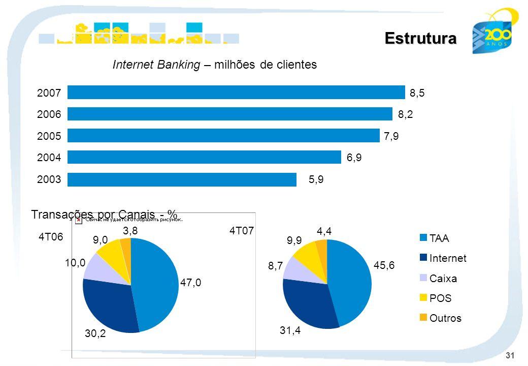 Estrutura Internet Banking – milhões de clientes