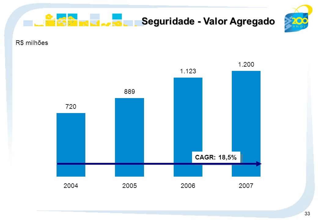 Seguridade - Valor Agregado
