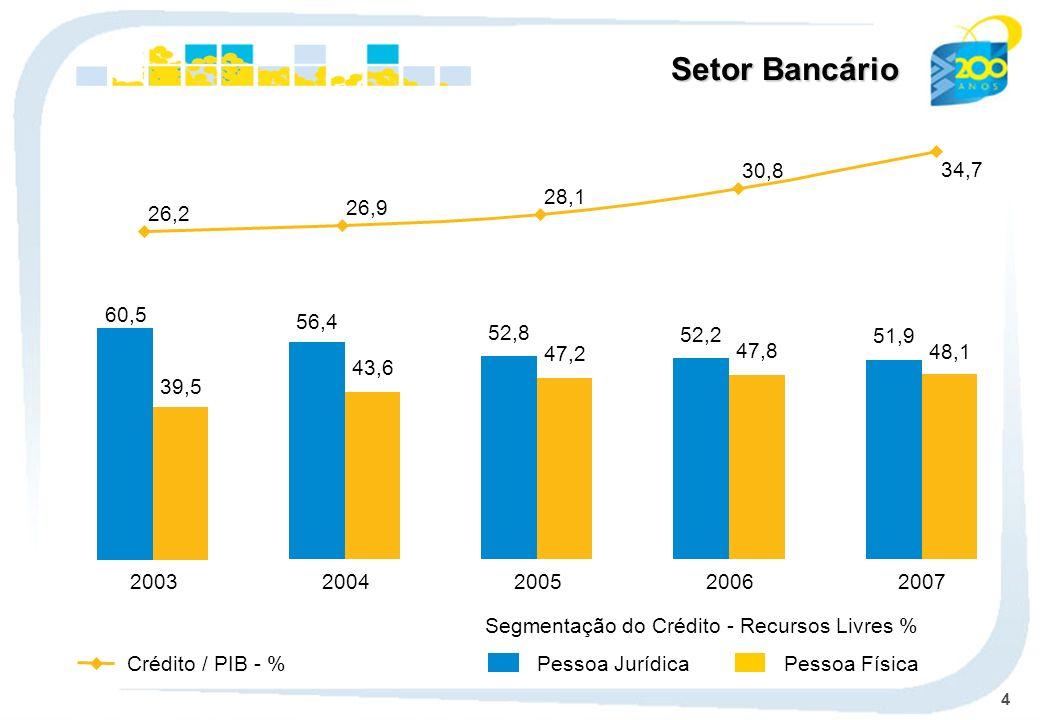 Setor Bancário26,2. 26,9. 28,1. 30,8. 34,7. 60,5. 39,5. 2003. 56,4. 43,6. 2004. 52,8. 47,2. 2005. 52,2.