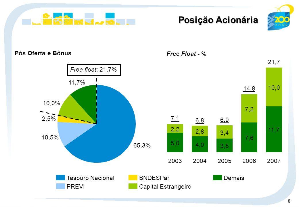 Posição Acionária Pós Oferta e Bônus Free Float - % 11,7 10,0 2007