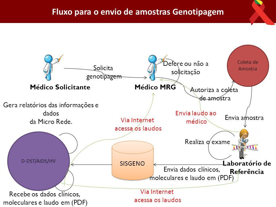 Fluxo para o envio de amostras Genotipagem Laboratório de Referência