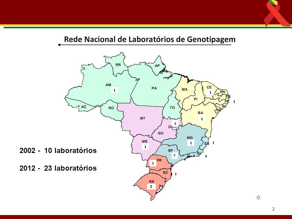 2002 - 10 laboratórios 2012 - 23 laboratórios Fonte: SISGENO 2 2