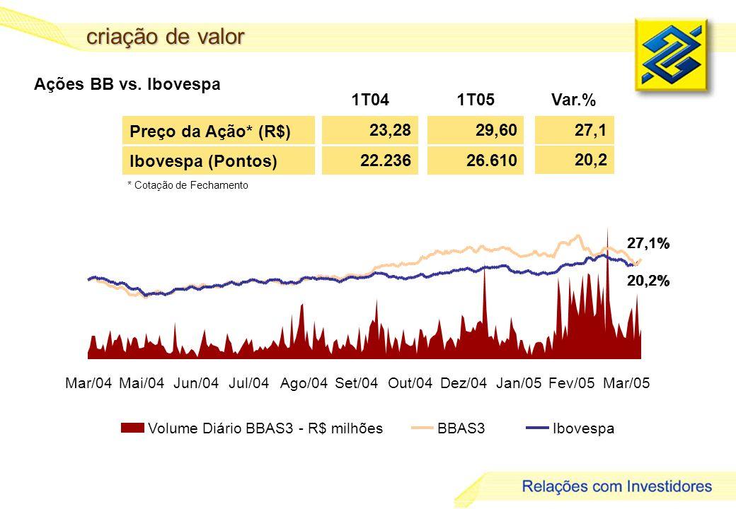criação de valor Ações BB vs. Ibovespa 1T04 1T05 Var.% 23,28 29,60