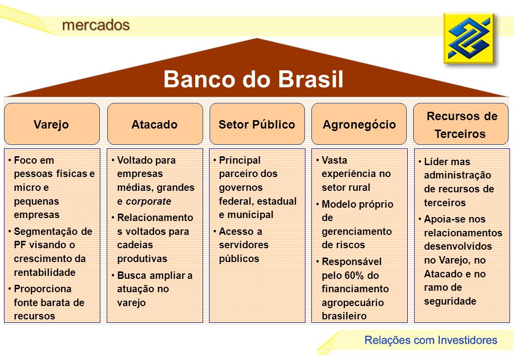 Banco do Brasil mercados Recursos de Terceiros Varejo Atacado