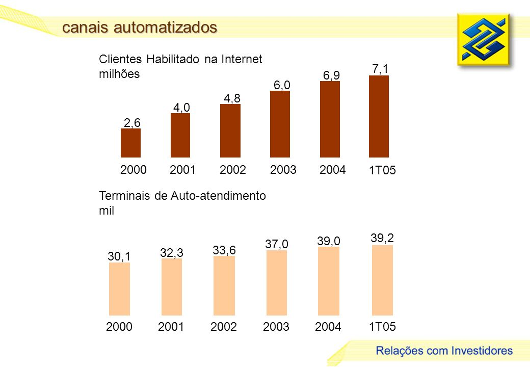canais automatizados Clientes Habilitado na Internet milhões 2,6 4,0