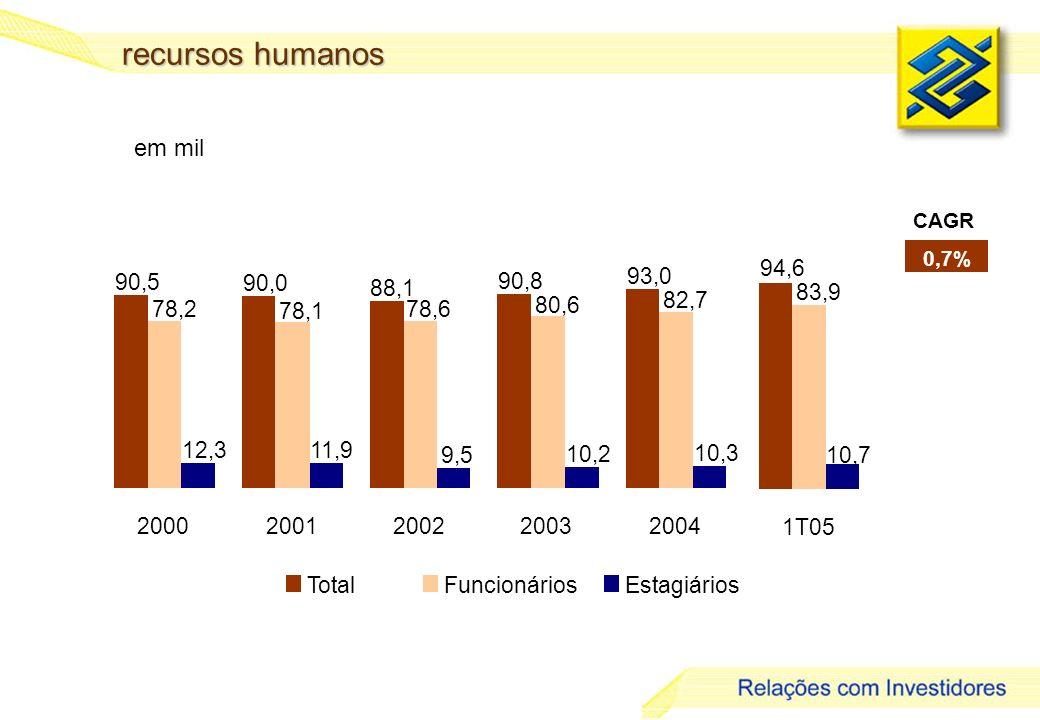 recursos humanos em mil Total Funcionários Estagiários 90,5 90,0 88,1