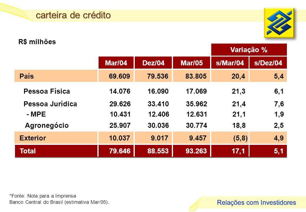 carteira de crédito R$ milhões Variação % Mar/04 Dez/04 Mar/05