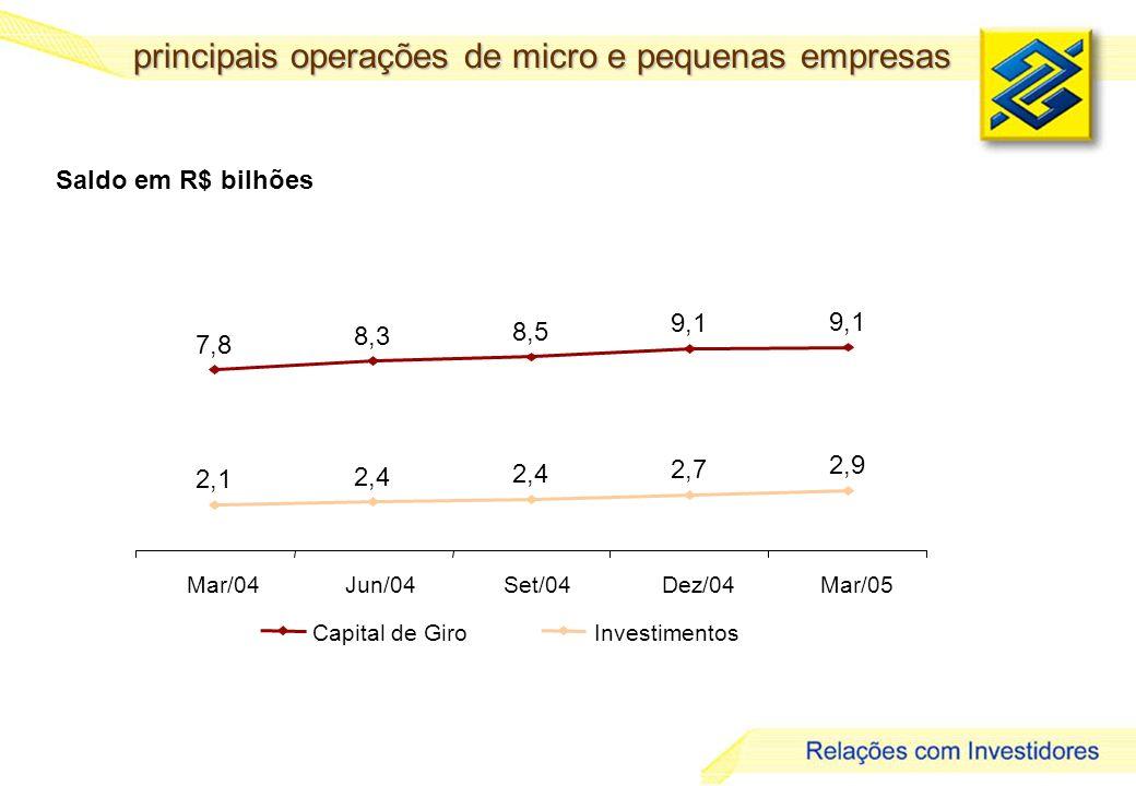 principais operações de micro e pequenas empresas