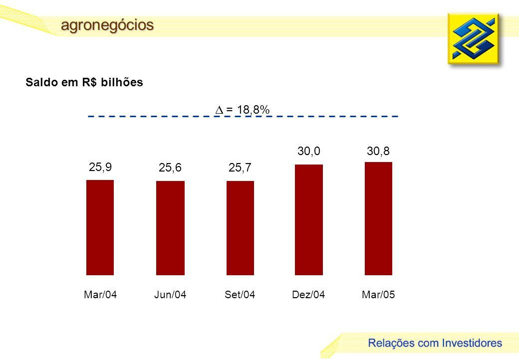 agronegócios Saldo em R$ bilhões  = 18,8% 30,0 30,8 25,9 25,6 25,7