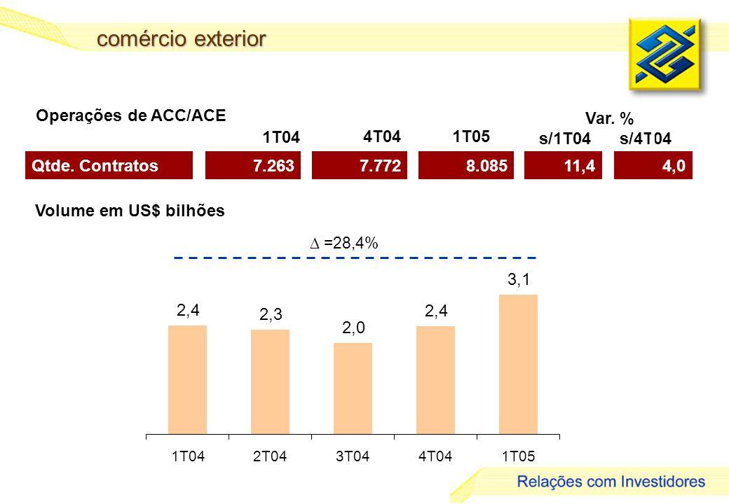 comércio exterior Operações de ACC/ACE Var. % s/1T04 s/4T04 1T04 4T04